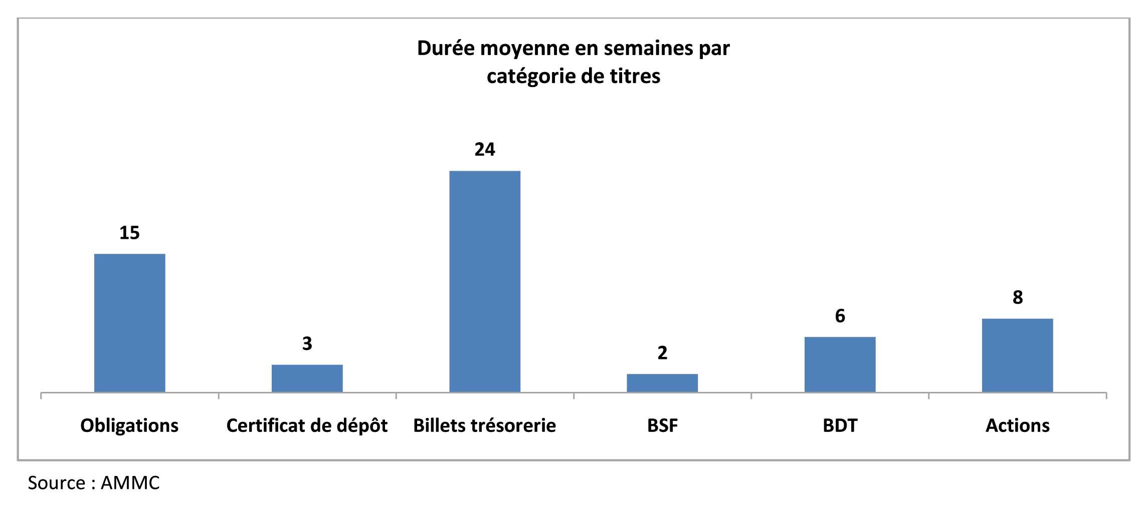 Dossier le march des pr ts emprunts de titres en for Chambre de compensation bancaire