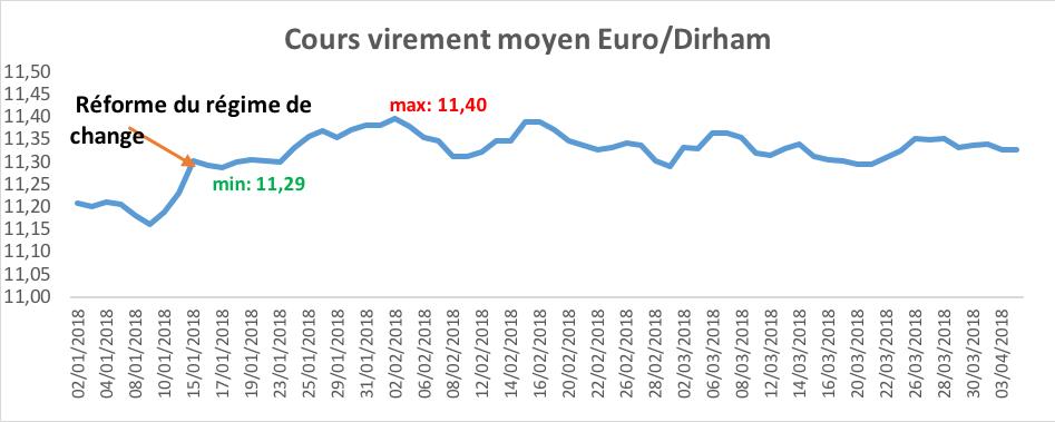 change devise maroc dollar canadien